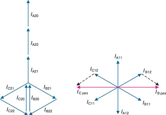 В трансформаторах со схемой соединения обмоток Y/Zн в аналогичном режиме ОКЗ токи нулевой последовательности...